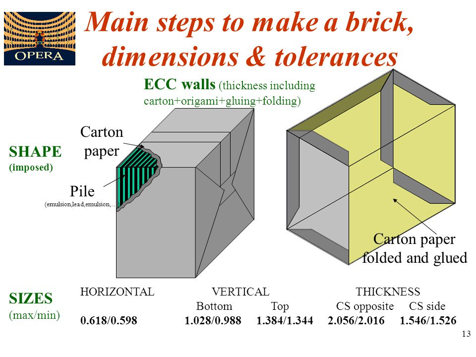 13 Main steps to make a brick, dimensions & tolerances ECC walls (thickness including carton+origami+gluing+folding) HORIZONTAL VERTICAL THICKNESS Bot