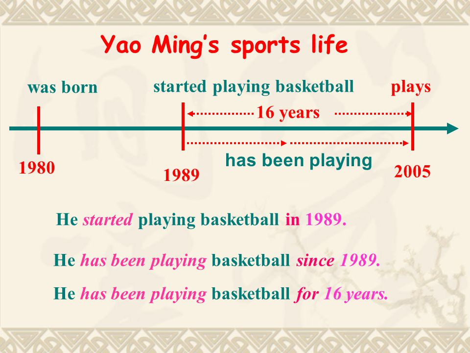 Yao Ming's sports life 1980 was born 1989 started playing basketball has been playing 16 years He started playing basketball in 1989.
