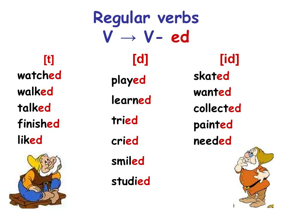 Regular verbs V → V- ed [t] watched walked talked finished liked [id] skated wanted collected painted needed [d] played learned tried cried smiled studied