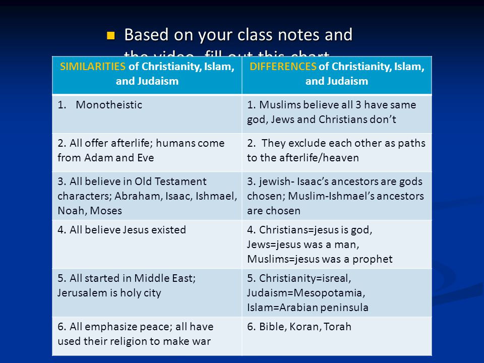 Based on your class notes and the video, fill out this chart Based on your class notes and the video, fill out this chart SIMILARITIES of Christianity