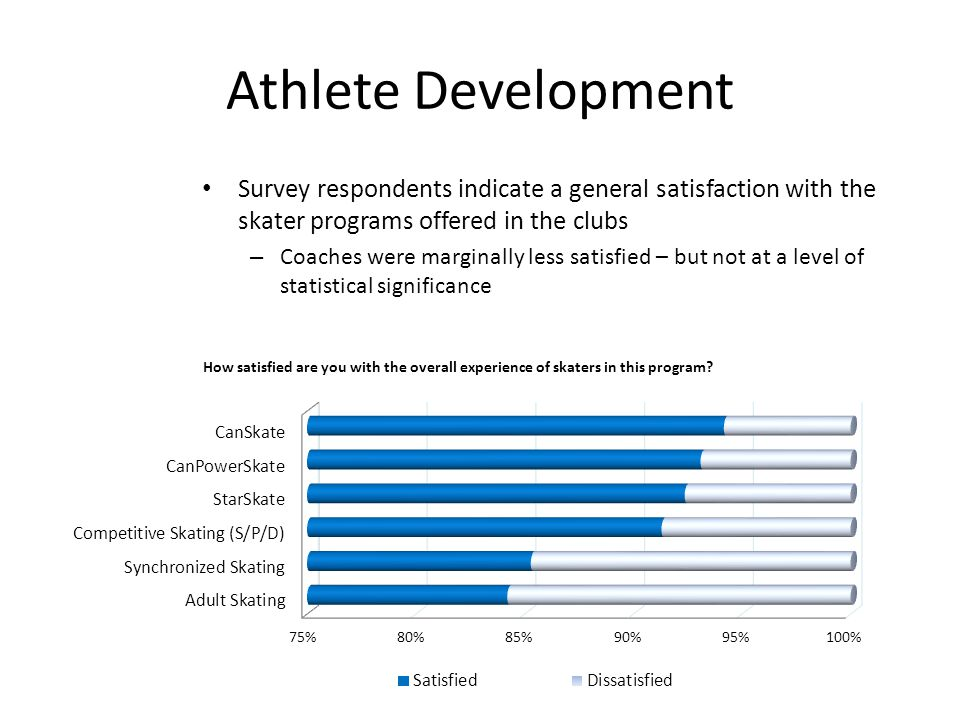 Athlete Development Survey respondents indicate a general satisfaction with the skater programs offered in the clubs – Coaches were marginally less sa