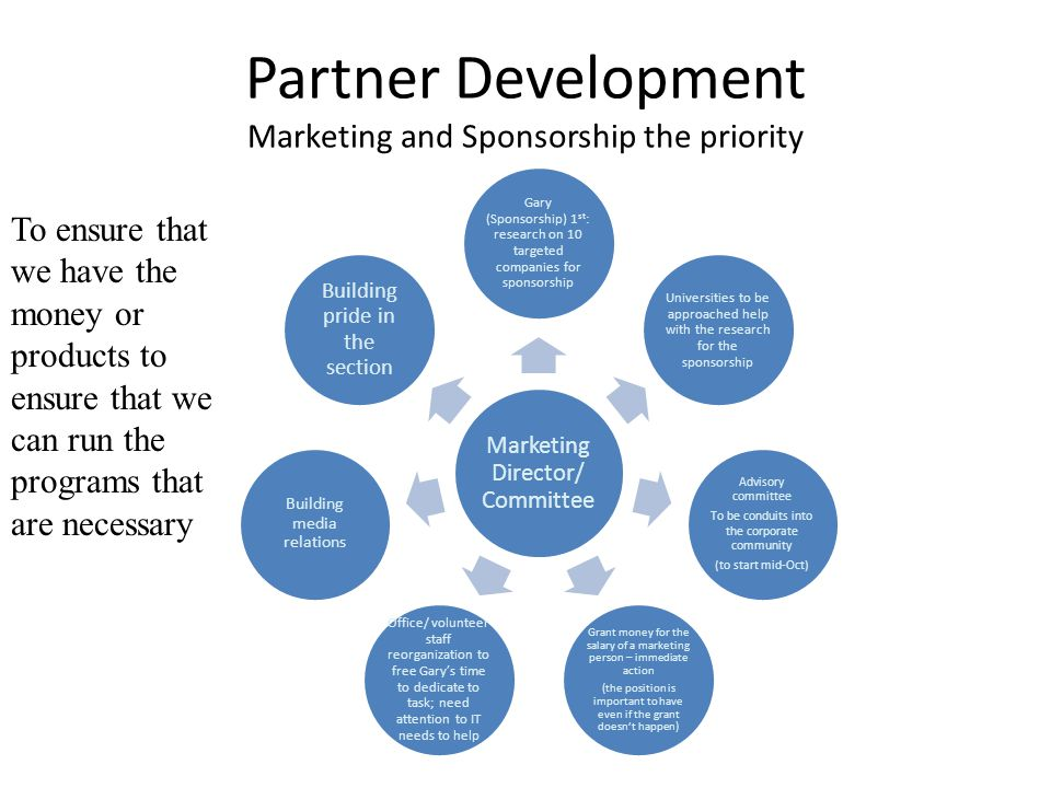 Partner Development Marketing and Sponsorship the priority Marketing Director/ Committee Gary (Sponsorship) 1 st : research on 10 targeted companies f