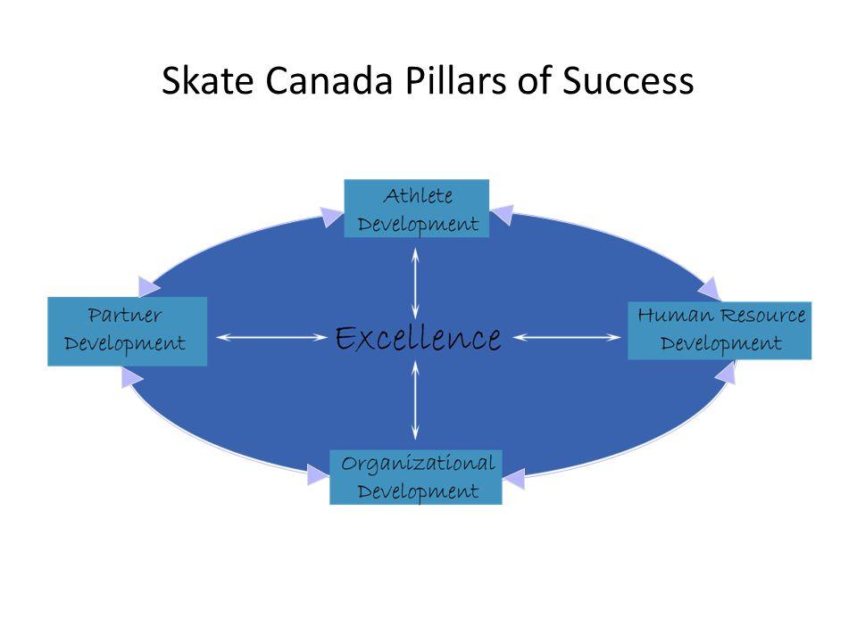 Skate Canada Pillars of Success