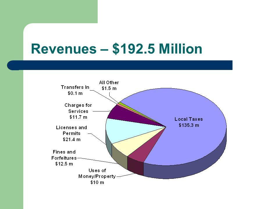 Revenues – $192.5 Million