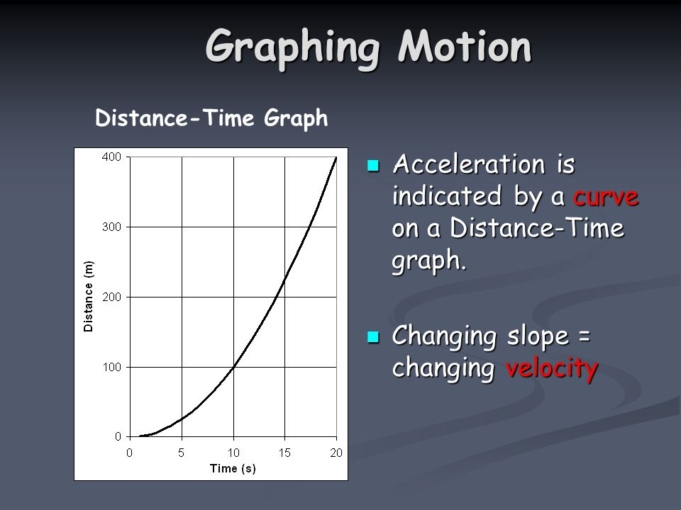 Graphing Motion Who started out faster. Who started out faster.