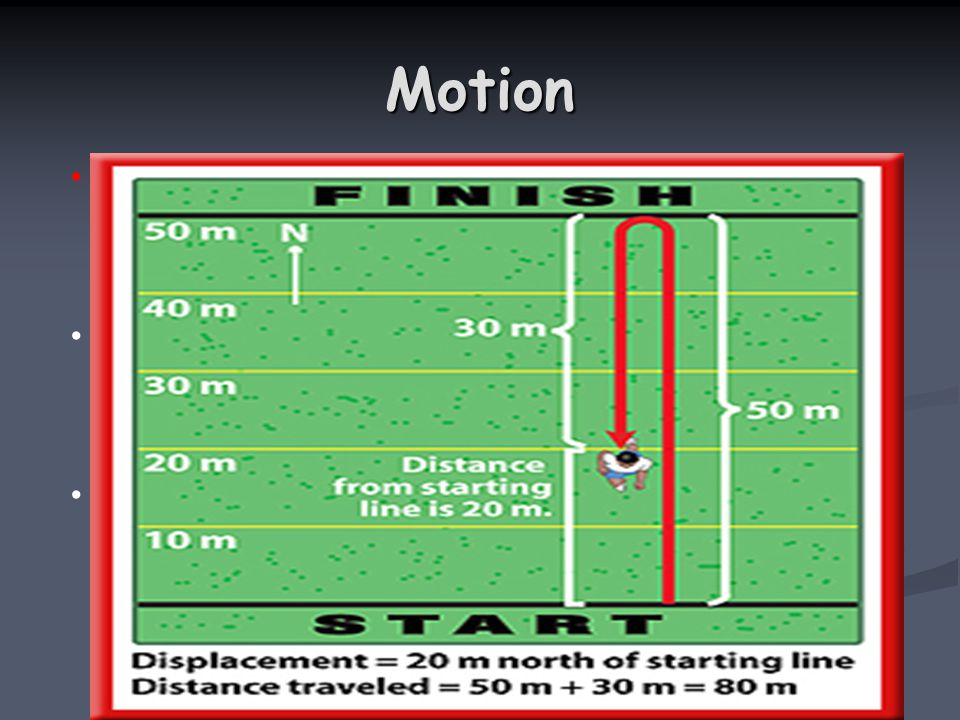 Motion Motion DistanceDistance Distance describes how far an object has moved.Distance describes how far an object has moved.