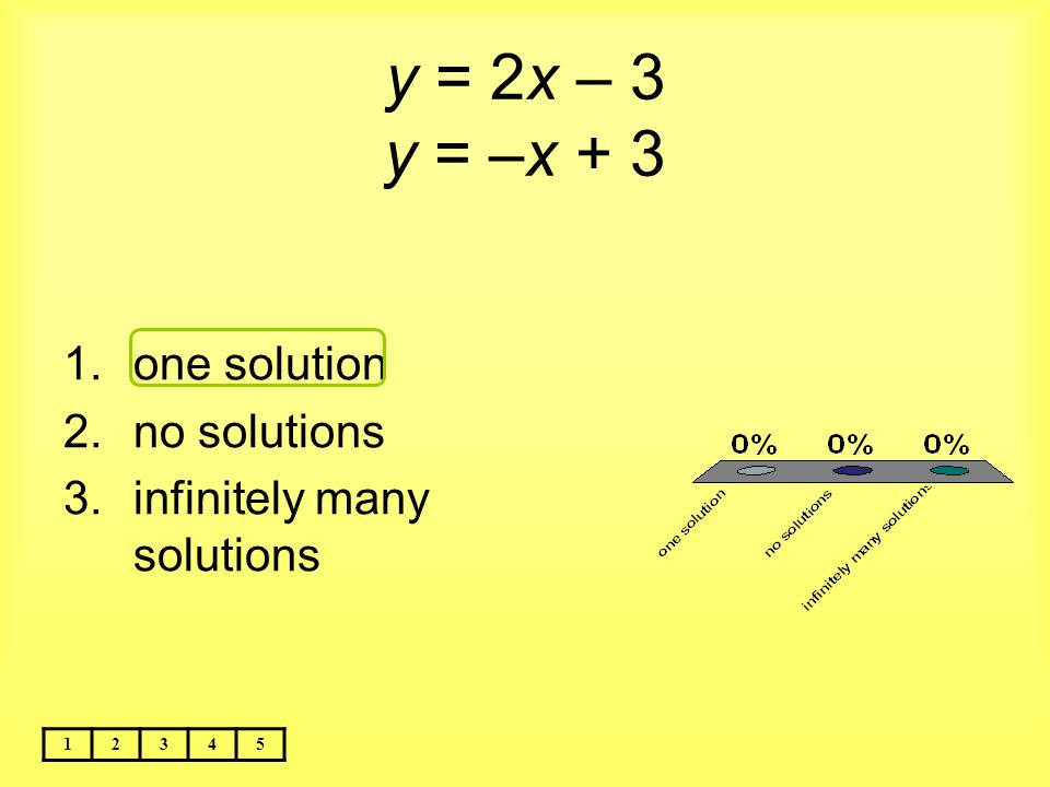 y = 2x – 3 y = –x + 3 12345 1.one solution 2.no solutions 3.infinitely many solutions