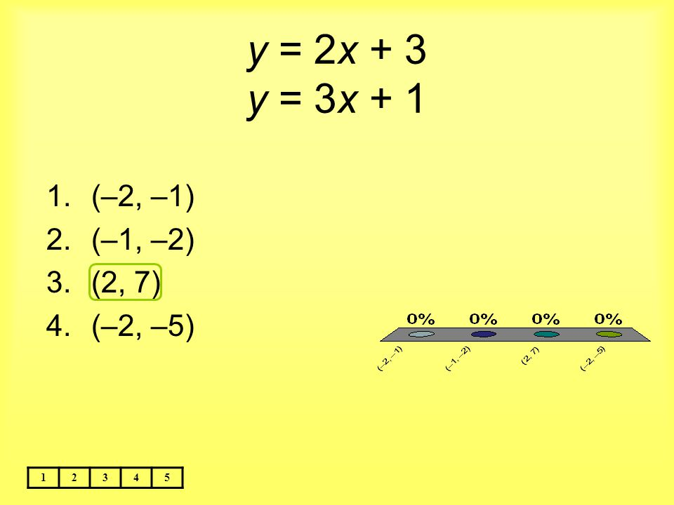 Solve by substitution. y = 2x – 10 y = 4x – 8 12345 1.(3, 4) 2.(–1, –12) 3.(–4, –17) 4.(3, –4)