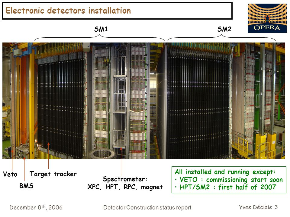 December 8 th, 2006Detector Construction status report Yves Déclais 44 OPERA beam request for 2007 we should sent it before the next SPSC ( february 6-7 th )  beginning of january in the low intensity mode ( 1.7 10 13 pot:extraction) we can expect: 1.1 10 16 pot/day with one CNGS cycle / supercycle (18 sec) 1.6 10 16 pot/day with 3 CNGS cycles / supercycle (39.6 sec) end of may we should have ~74 K bricks in the detector  6 – 9 events in the bricks per day end of october ~154 K bricks  12 – 19 events per day running over 141 days  1200 – 2000 events integrated