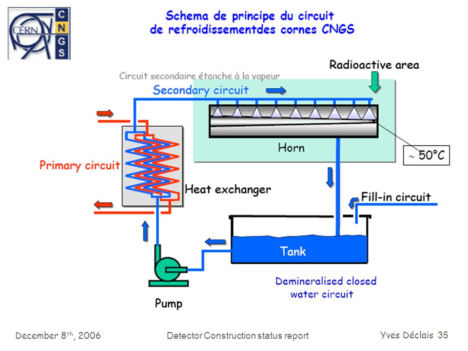 December 8 th, 2006Detector Construction status report Yves Déclais 35
