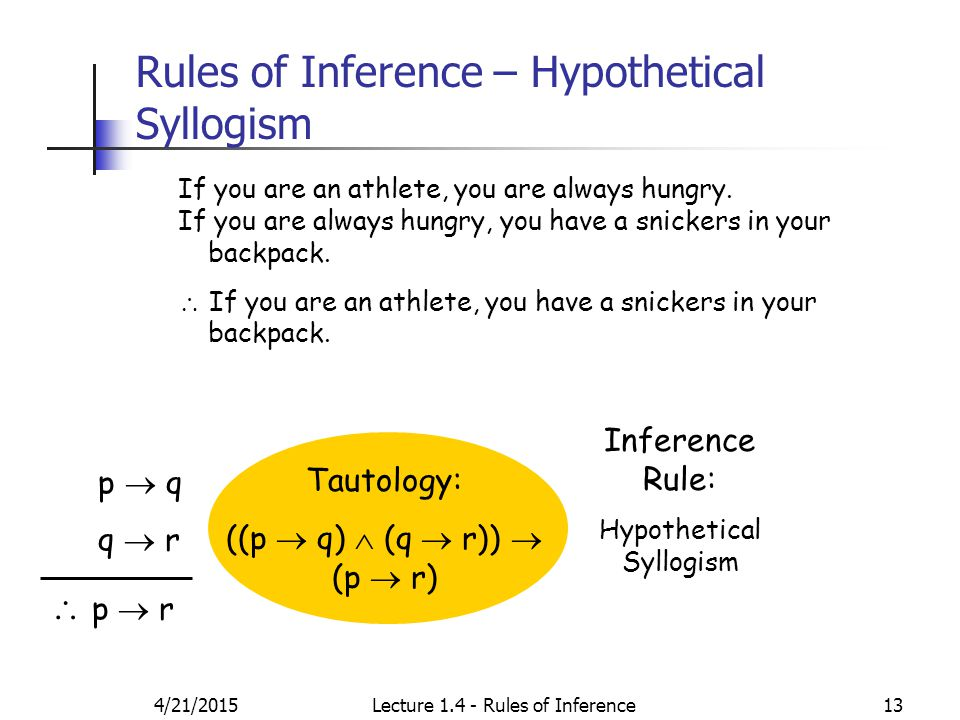 4/21/2015Lecture 1.4 - Rules of Inference13 Rules of Inference – Hypothetical Syllogism If you are an athlete, you are always hungry.