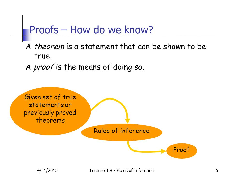 4/21/2015Lecture 1.4 - Rules of Inference5 Proofs – How do we know.