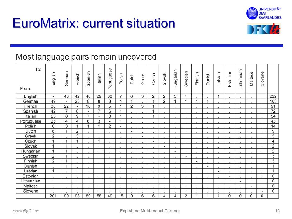 Exploiting Multilingual Corpora15eisele@dfki.de EuroMatrix: current situation Most language pairs remain uncovered