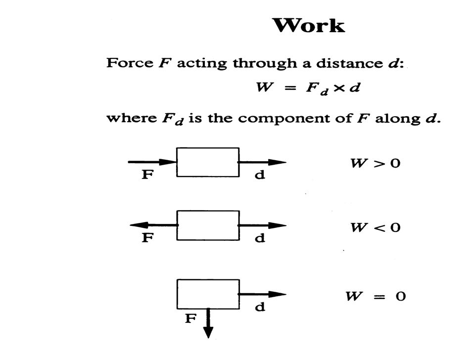 WORK Work provides a means of determining the motion of an object when the force applied to it is known as a function of position.