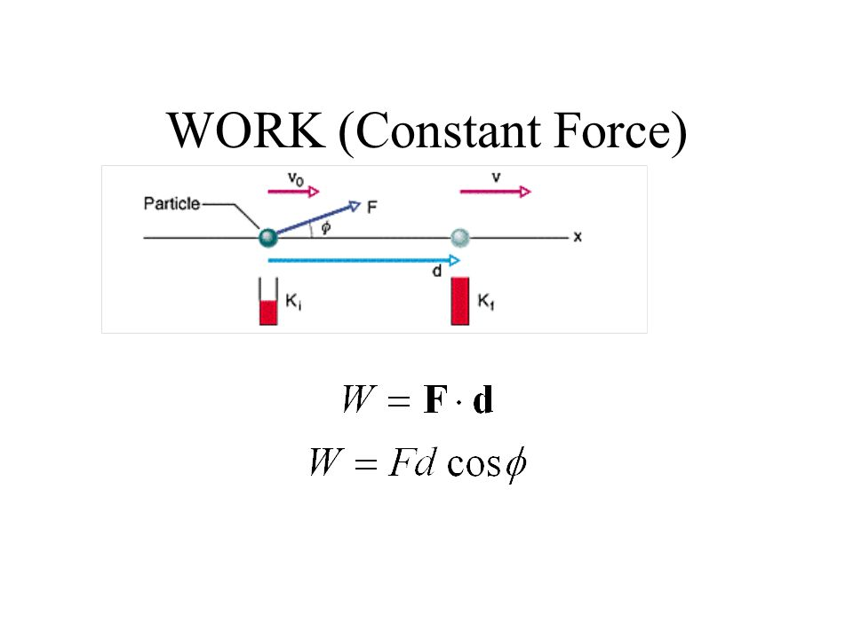 WORK (Constant Force)