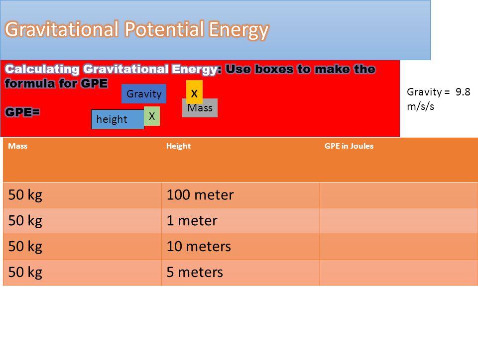 MassHeightGPE in Joules 50 kg100 meter 50 kg1 meter 50 kg10 meters 50 kg5 meters height Mass X Gravity x Gravity = 9.8 m/s/s
