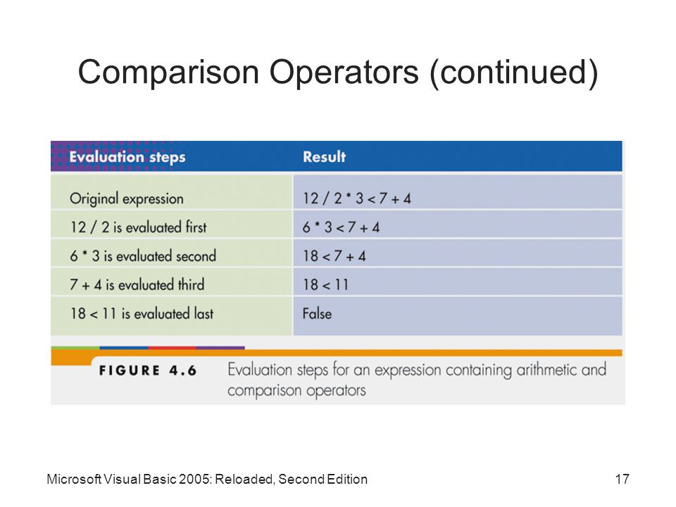 Microsoft Visual Basic 2005: Reloaded, Second Edition17 Comparison Operators (continued)