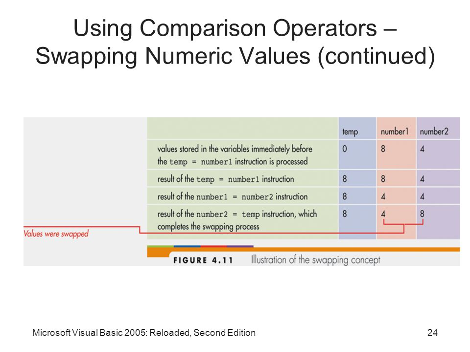 Microsoft Visual Basic 2005: Reloaded, Second Edition24 Using Comparison Operators – Swapping Numeric Values (continued)