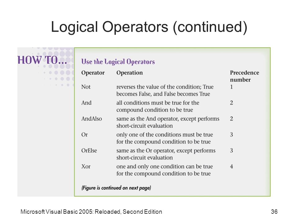 Microsoft Visual Basic 2005: Reloaded, Second Edition36 Logical Operators (continued)