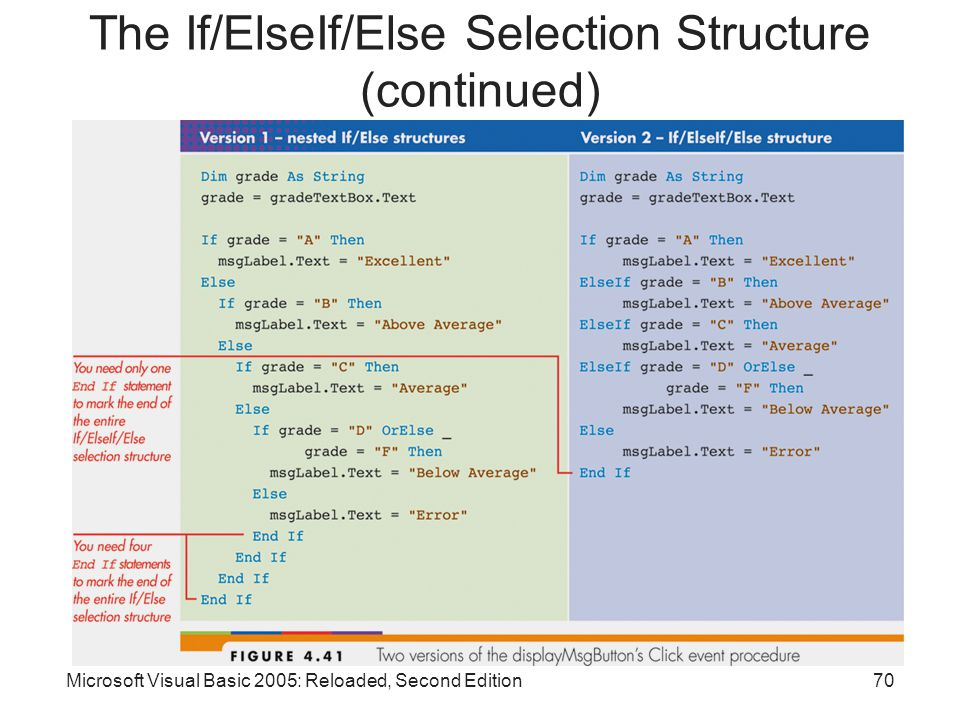 Microsoft Visual Basic 2005: Reloaded, Second Edition70 The If/ElseIf/Else Selection Structure (continued)