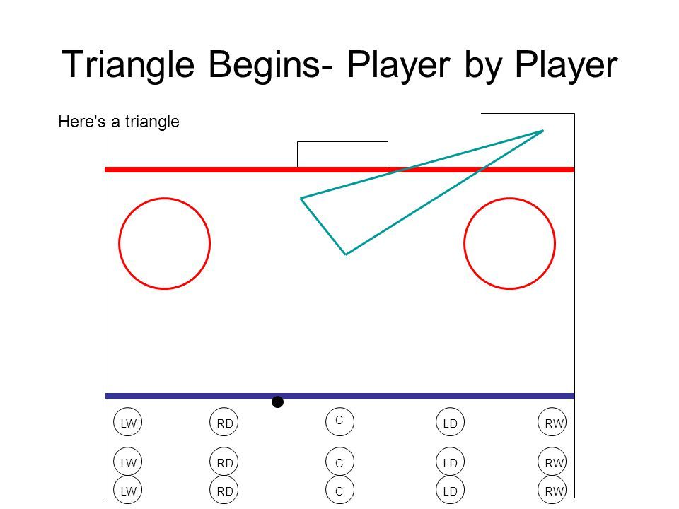 Triangle Begins- Player by Player LWRWRDLD C LWRWRDLDC LWRWRDLDC Puck goes in Wing retrieves puckDefense skates in to positionOther defense skates in front of the netCenter goes high in front of goalieOther forward goes to the other side of the goalieHere s a triangle