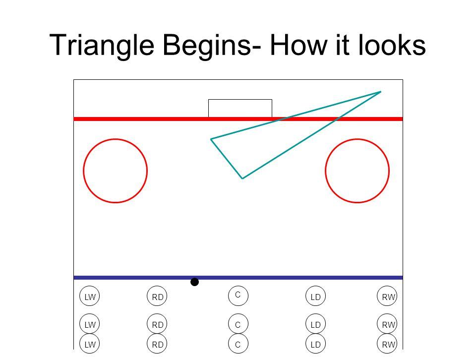 Triangle Begins- How it looks LWRWRDLD C LWRWRDLDC LWRWRDLDC