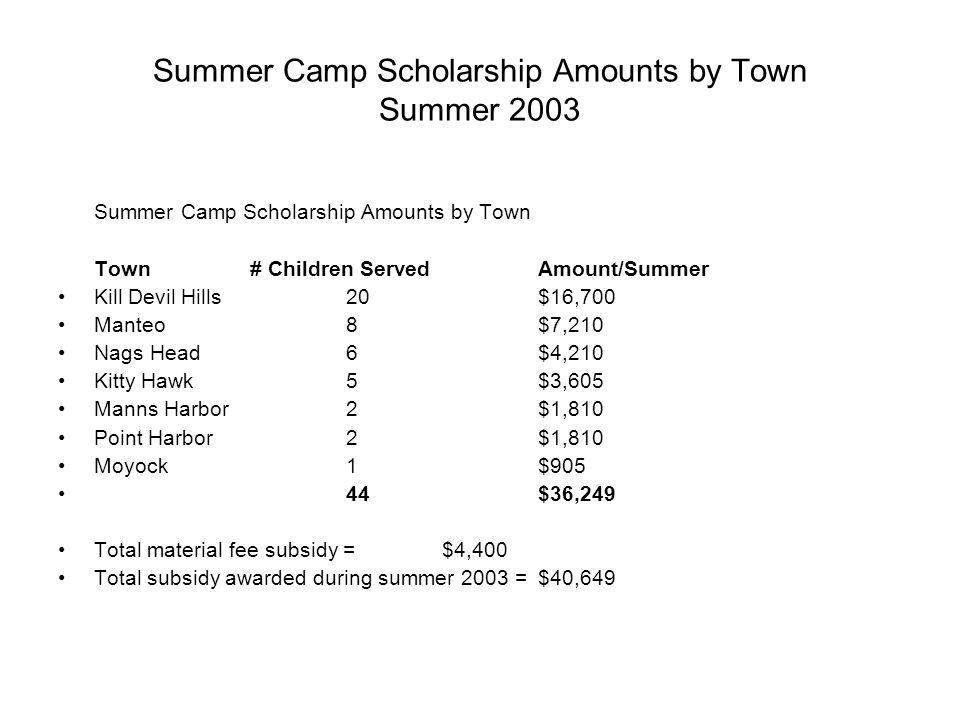 Summer Camp Scholarship Amounts by Town Summer 2003 Summer Camp Scholarship Amounts by Town Town# Children ServedAmount/Summer Kill Devil Hills20$16,7
