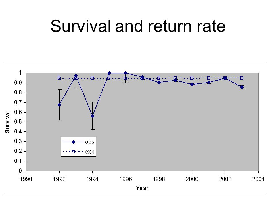 Survival and return rate