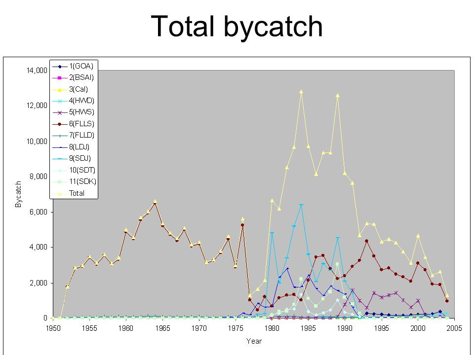 Total bycatch