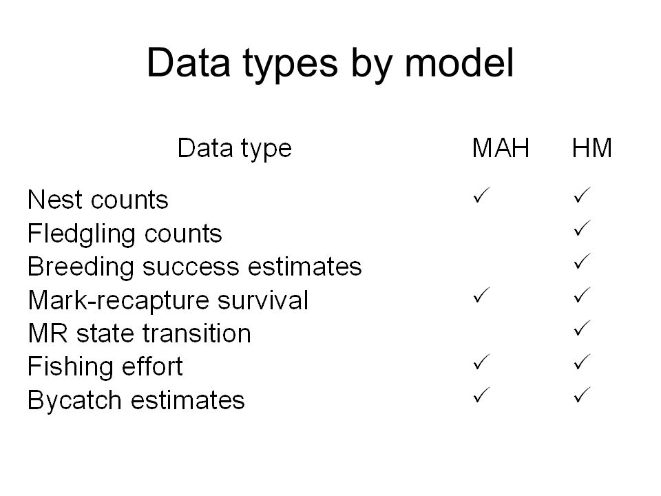 Data types by model