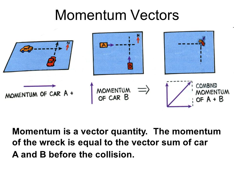 Momentum Vectors Momentum is conserved even when interacting objects don't move in a straight line.