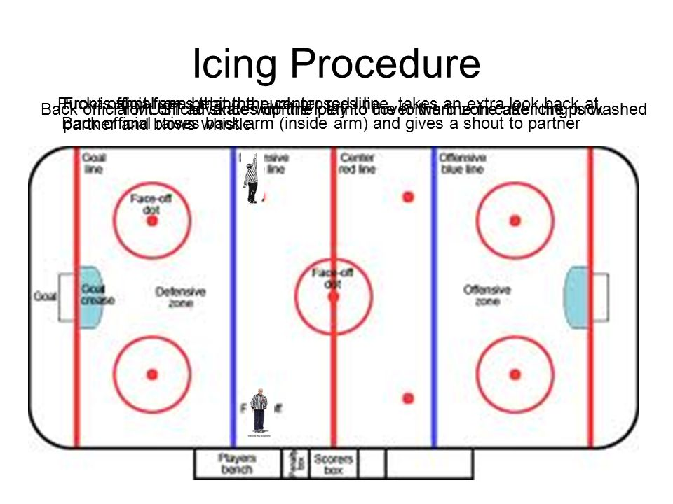 Once icing is called Front official makes sure all the players are under control then picks up the puck and delivers it to faceoff location Back official points to faceoff location, (the side the puck was SHOT from) and manages player traffic Back official lines up for faceoff