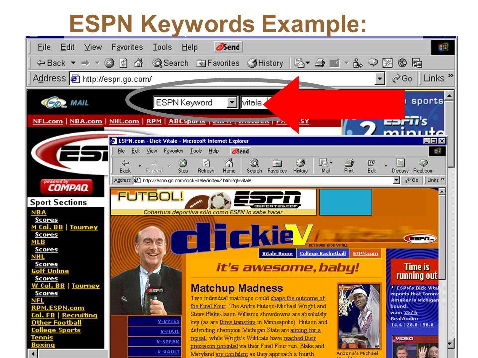 ESPN Keywords Example: