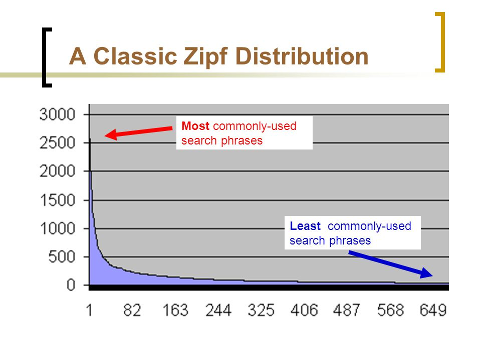 A Classic Zipf Distribution Most commonly-used search phrases Least commonly-used search phrases
