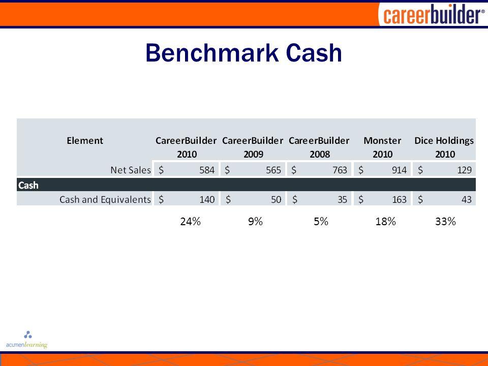Benchmark Cash 24% 9% 5%18% 33%