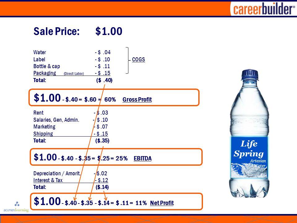 Sale Price: $1.00 Water - $.04 Label - $.10 COGS Bottle & cap - $.11 Packaging (Direct Labor) - $.15 Total: ($.40) $1.00 - $.40 = $.60 = 60% Gross Profit Rent - $.03 Salaries, Gen, Admin.