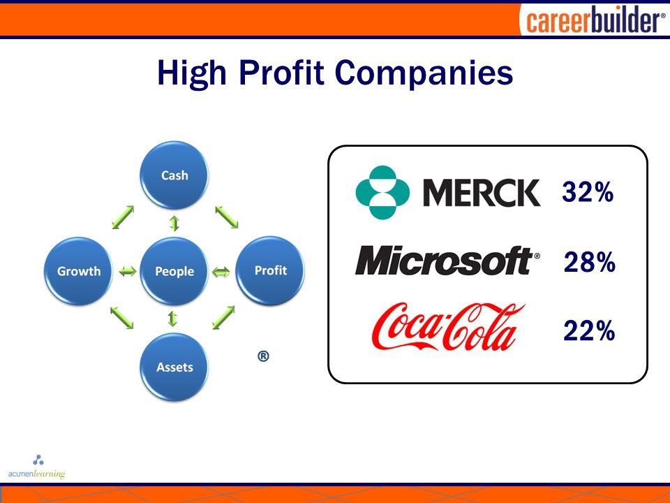 High Profit Companies 28% 32% 22%