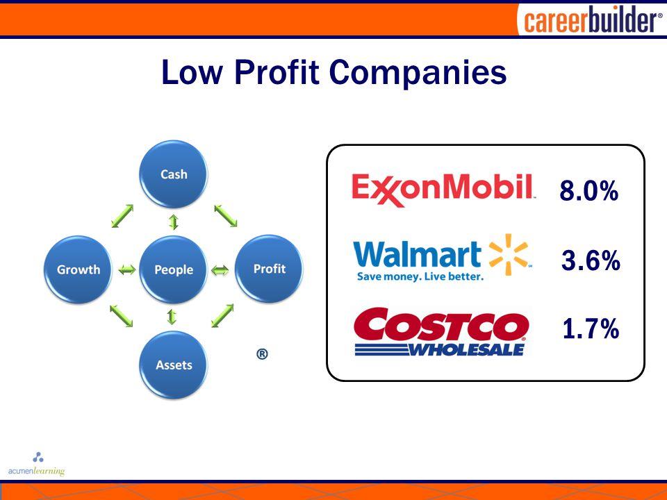 Low Profit Companies 3.6% 8.0% 1.7%