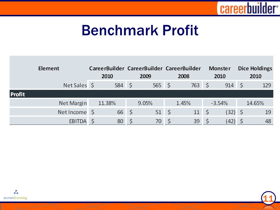 Benchmark Profit 11