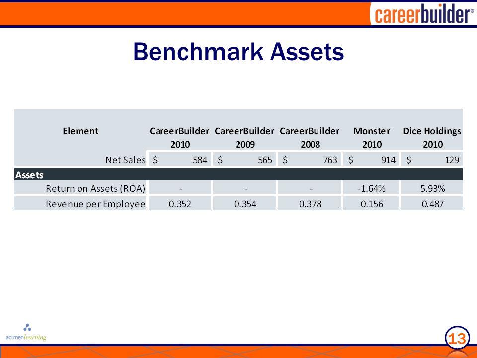 Benchmark Assets 13