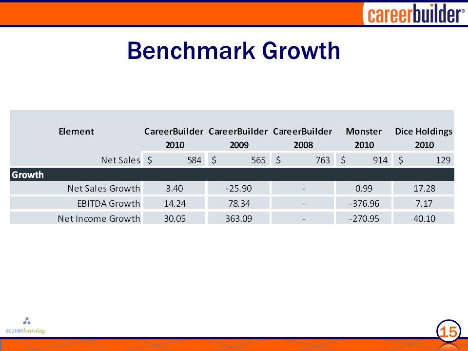Benchmark Growth 15