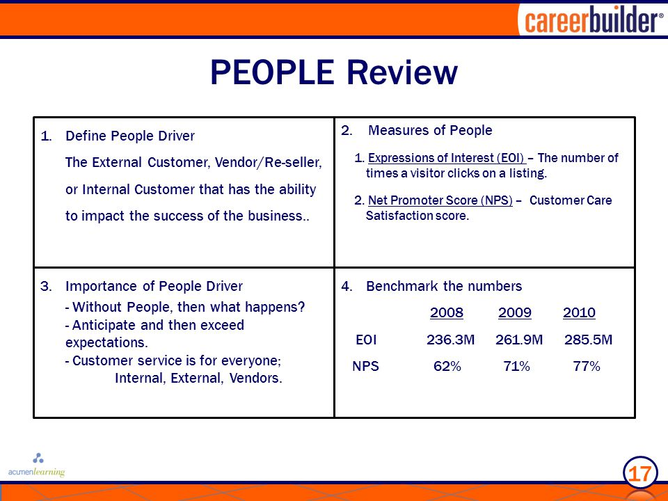 PEOPLE Review 1.Define People Driver The External Customer, Vendor/Re-seller, or Internal Customer that has the ability to impact the success of the business..