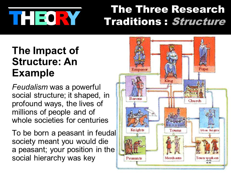 22 The Impact of Structure: An Example Feudalism was a powerful social structure; it shaped, in profound ways, the lives of millions of people and of whole societies for centuries To be born a peasant in feudal society meant you would die a peasant; your position in the social hierarchy was key HYOR T The Three Research Traditions : Structure E