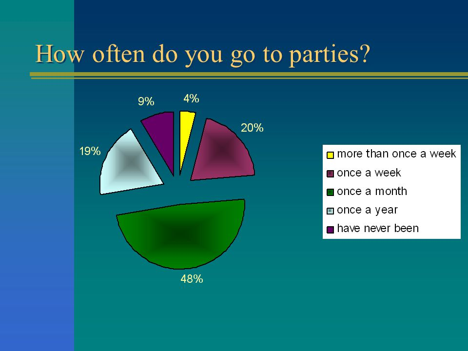 How often do you go to parties