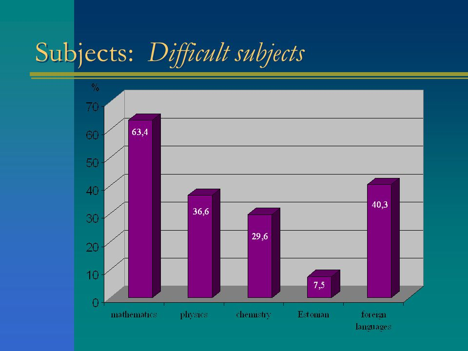 Subjects: Difficult subjects