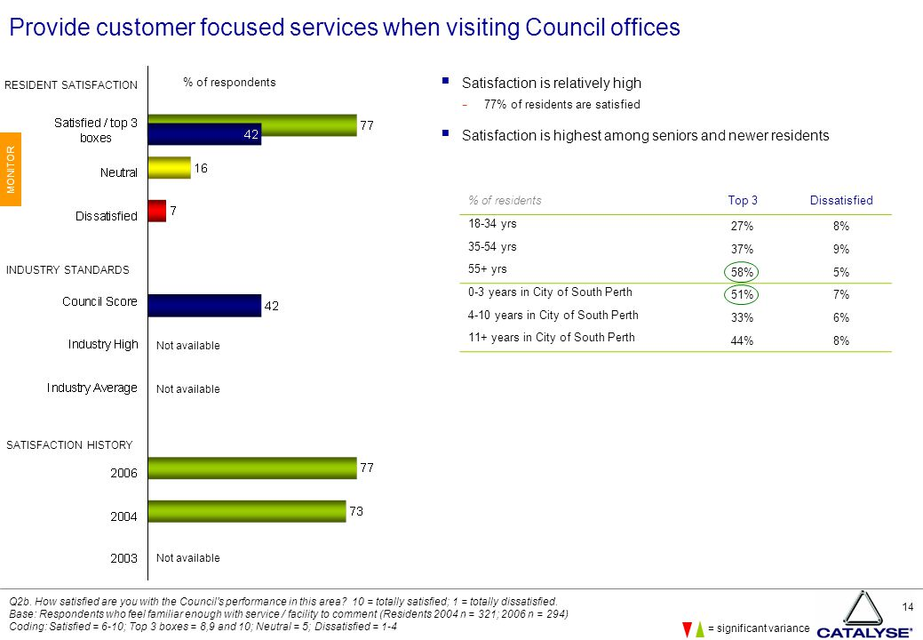 14 Provide customer focused services when visiting Council offices  Satisfaction is relatively high − 77% of residents are satisfied  Satisfaction is highest among seniors and newer residents Q2b.