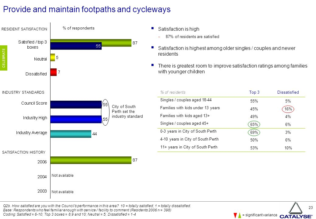 23 Provide and maintain footpaths and cycleways  Satisfaction is high − 87% of residents are satisfied  Satisfaction is highest among older singles / couples and newer residents  There is greatest room to improve satisfaction ratings among families with younger children Q2b.
