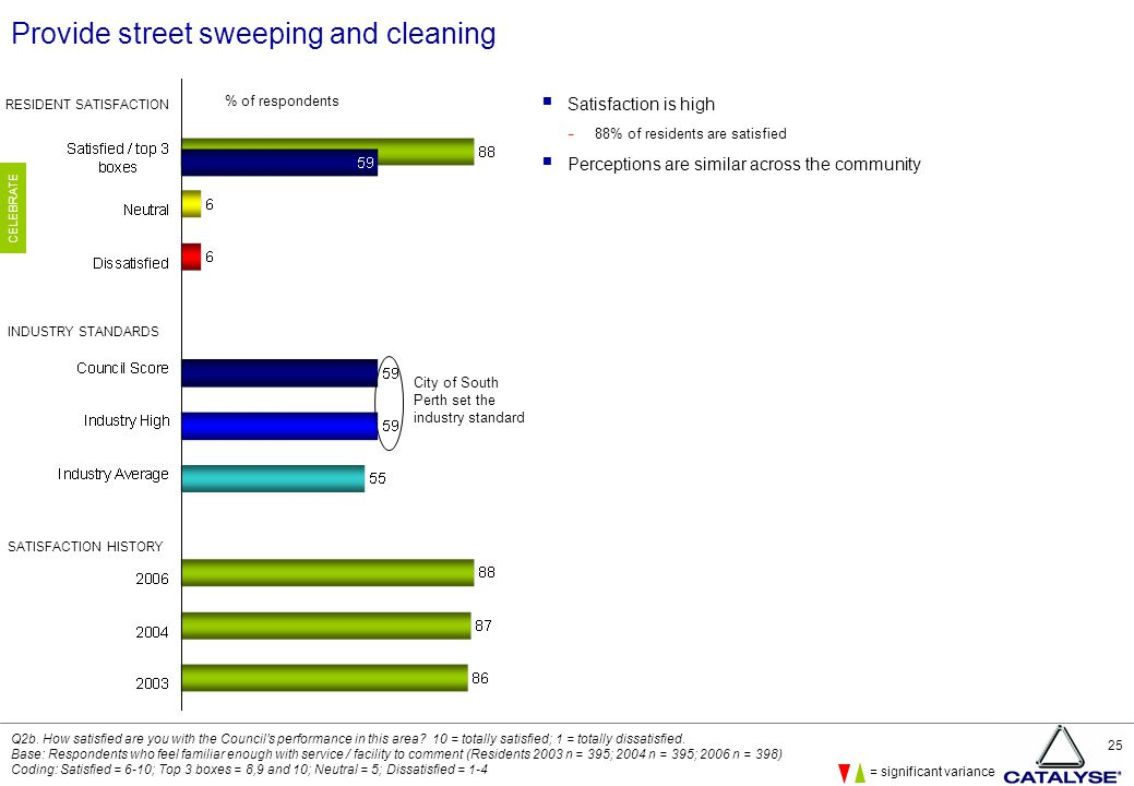 25 Provide street sweeping and cleaning  Satisfaction is high − 88% of residents are satisfied  Perceptions are similar across the community Q2b.