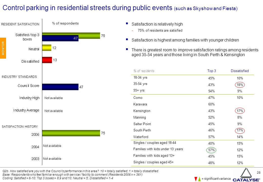 28 Control parking in residential streets during public events (such as Skyshow and Fiesta)  Satisfaction is relatively high − 75% of residents are satisfied  Satisfaction is highest among families with younger children  There is greatest room to improve satisfaction ratings among residents aged 35-54 years and those living in South Perth & Kensington Q2b.