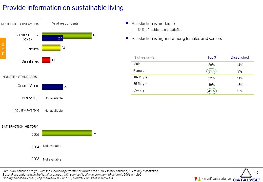 34 Provide information on sustainable living  Satisfaction is moderate − 64% of residents are satisfied  Satisfaction is highest among females and seniors Q2b.
